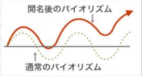 バイオリズム表